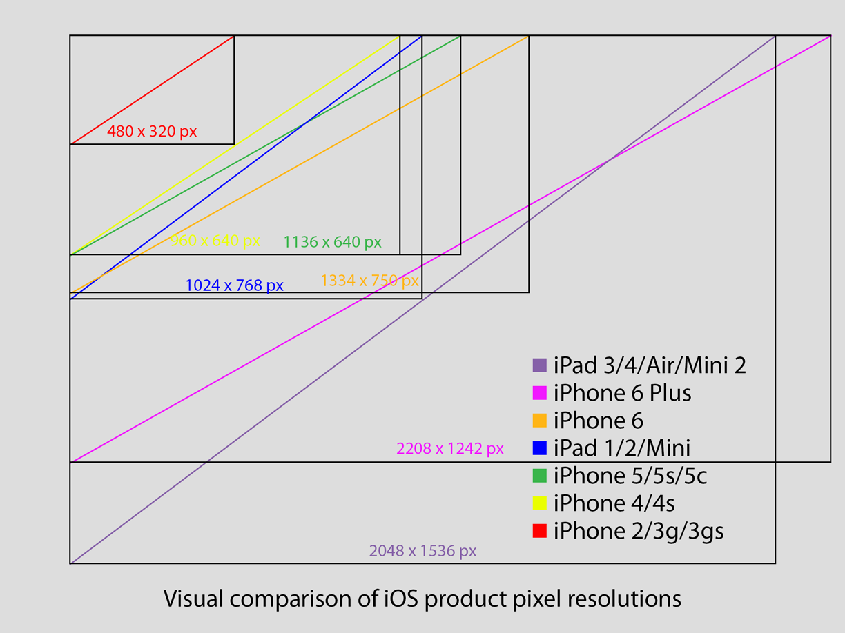 iOS Devices Visual Comparison