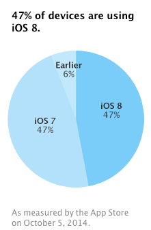 iOS Distribution by 2014-10-05