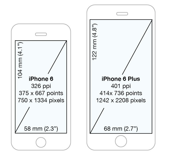 iPhone 6 & iPhone 6 Plus Screen Sizes